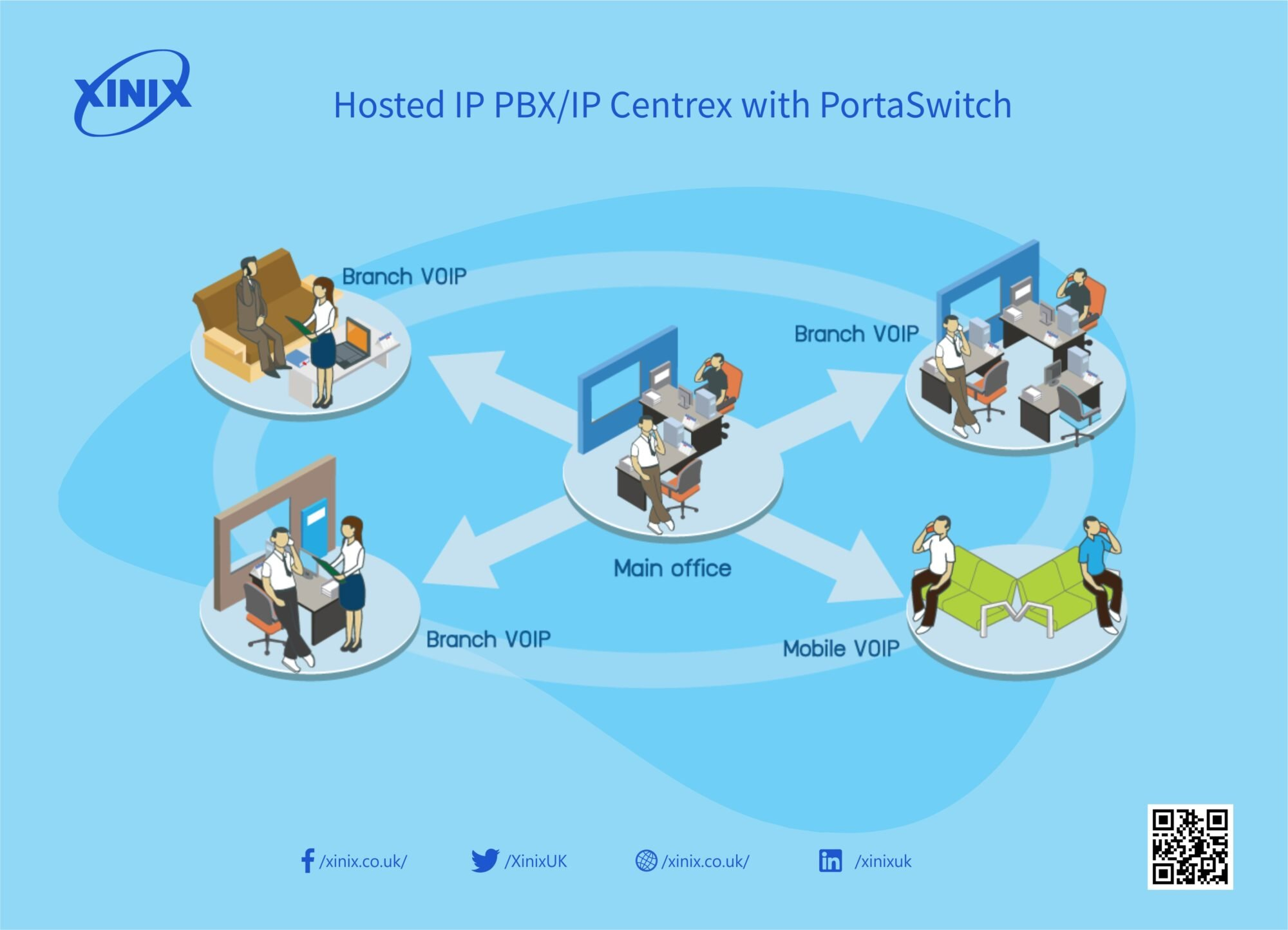 Hosted IP PBX/IP Centrex with PortaSwitch