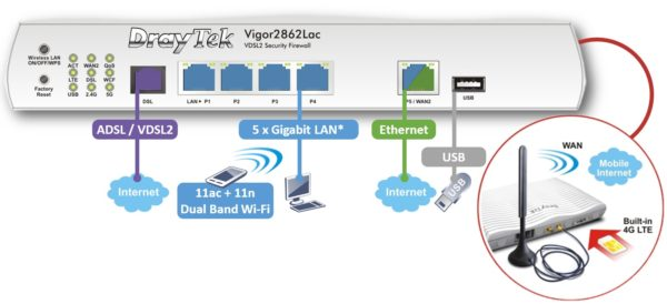 Vigor 2862Ln & 2862Lac 3G/4G LTE & VDSL Router Ports