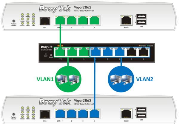 VigorSwitch G1080 Port-based VLAN
