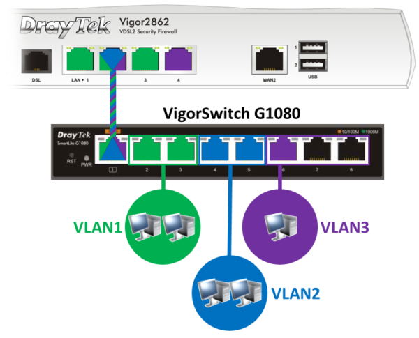 VigorSwitch G1080 Network Segmentation with Port-based & Tag-based VLAN